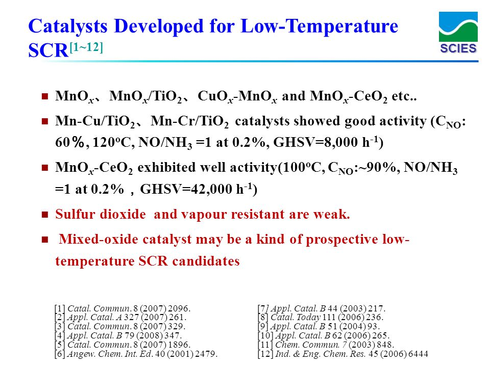 Catalysts Developed for Low-Temperature SCR[1~12]